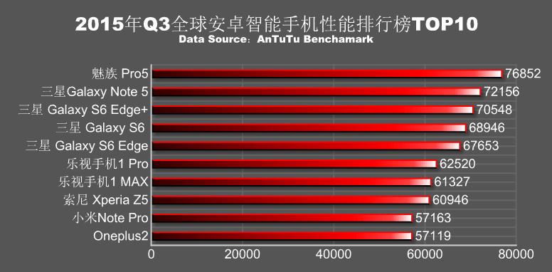 2015年Q3のAntutuベンチマークスコアランキングが発表され、2位と4000ポイントの差をつけ、トップに君臨したのはMeizu Pro 5