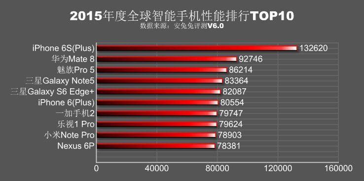 2015年のAntutuベンチマークスコアベスト10が発表。Meizu Pro 5は3位にランクイン。