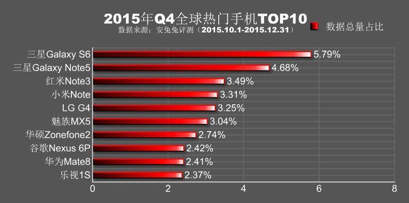2015年度Q4でベンチマークを行われた端末の割合トップ10が公開。Xiaomi、SAMSUNG、LGの3強。