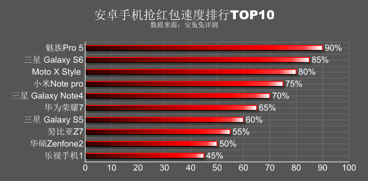Antutuにより紅包の配布レスポンス速度ランキングが発表され、Meizu Pro 5がトップを飾る