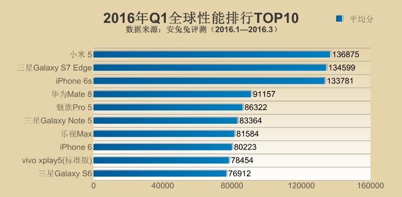 2016年Q1でのAntutu Benchmarkのスコアランキングが公開。Meizu Pro 5が5位にランクイン