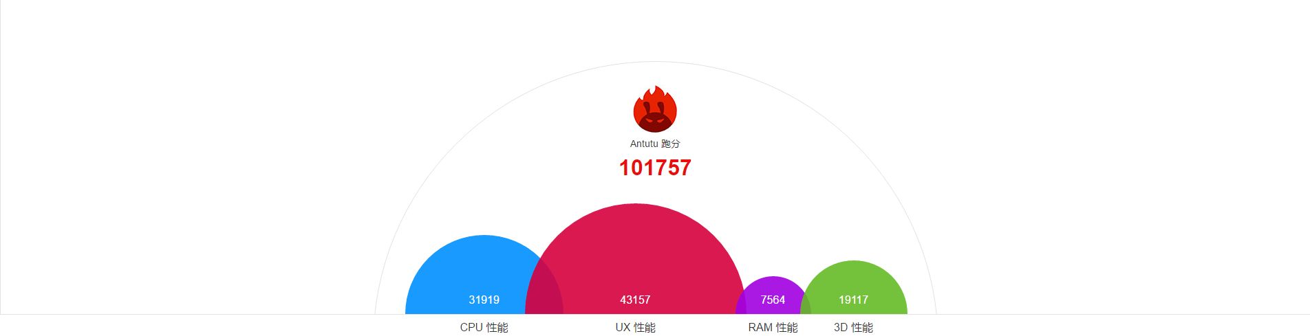 公式の発表によるとMeizu Pro 6のAntutuベンチマークスコアはギリギリ10万点を超えています