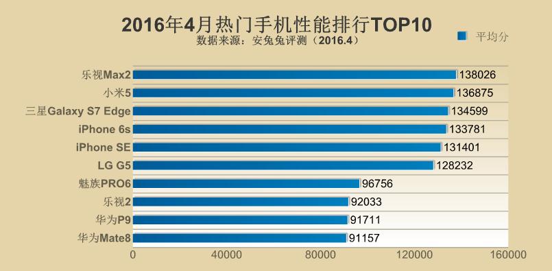 2016年4月のAntutuベンチマークスコアランキングが公開。Meizu Pro 6が7位にランクイン