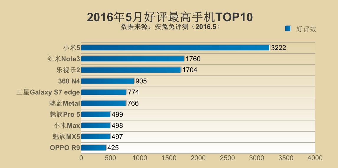 2016年5月度のAntutuベンチマークでの高評価数ランキングが公開。Meizu製スマートフォンが3機種ランクイン
