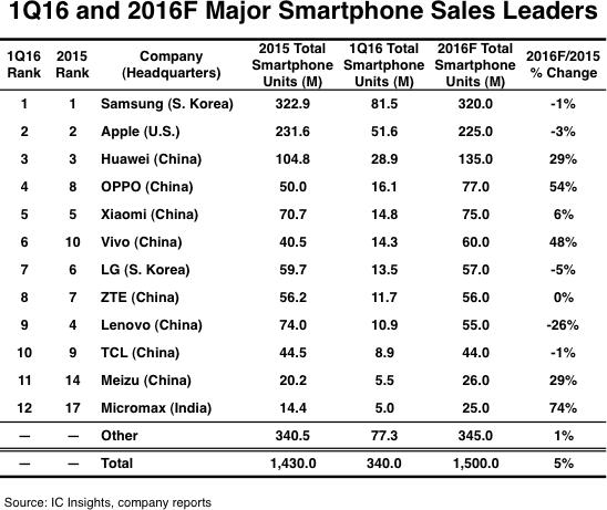 IC Insightsの2016年第1四半期(2016Q1)のスマホ売上データに、Meizuが11位にランクイン