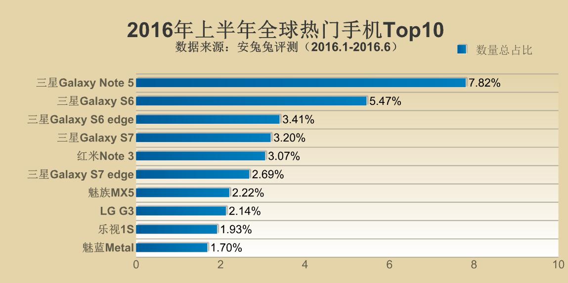 2016年上半期のAntutuベンチマークでの人気スマートフォンのランキングが公開。SAMSUNGとXiaomiの2強