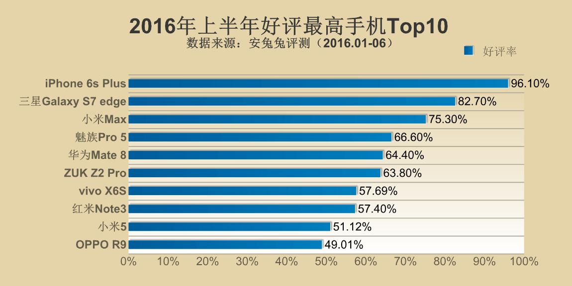 2016年上半期のAntutuベンチマークにおいて高評価ランキングが公開。Meizu Pro 5が4位にランクイン
