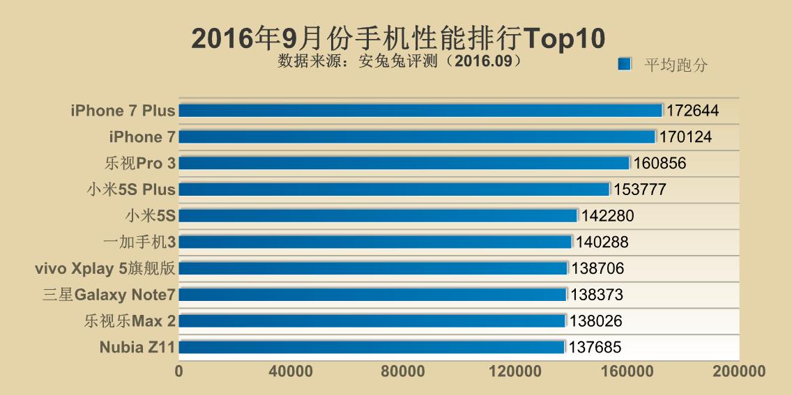 【2016年9月】Antutuベンチマークスコアランキングが公開。iPhone 7/ 7 Plusが上位を独占