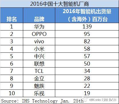 2016年の中国メーカーのスマートフォン出荷台数が発表。Huaweiが1億台を唯一突破