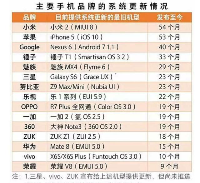 Xiaomi Mi 2が54ヶ月(4年6ヶ月)もアップデートされていると判明。一体いつまでサポートされるのか?