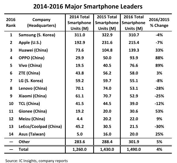 IC Insightsが2016年のスマートフォンシェアを公開。Meizuは2200万台で12番目のシェア