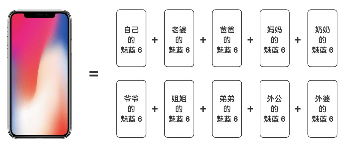 iPhone X 1台でMeizu M6 miniが10台も買えるとMeizu社員が発言