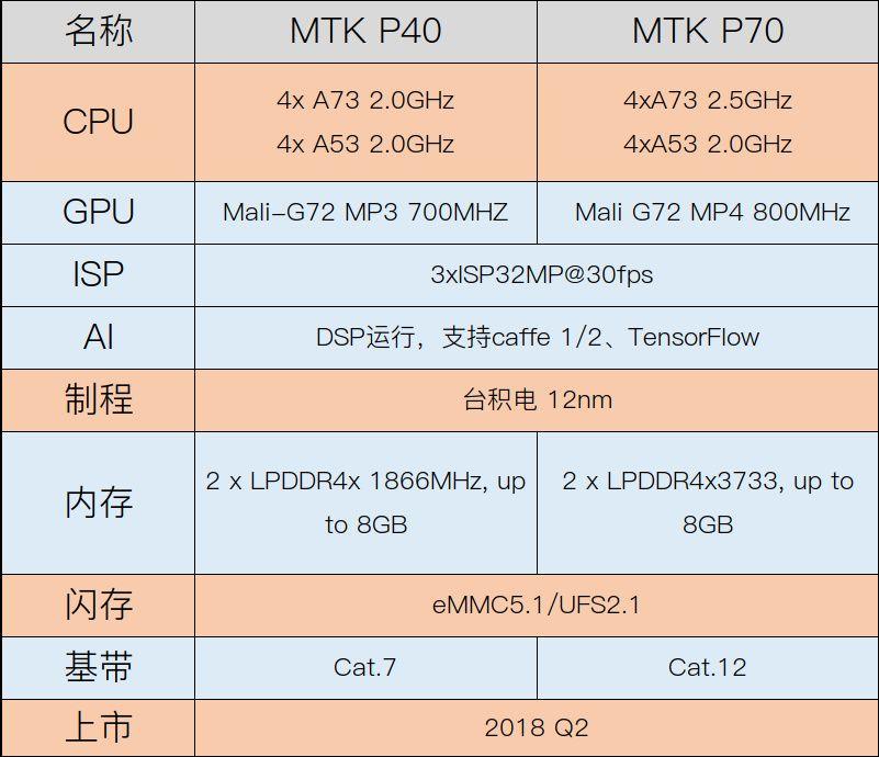 MediaTekの2018年のミドルレンジモデル向けSoCのHelio P40/P70のスペックがリーク