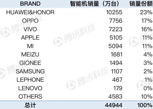 中国における携帯電話の販売台数ランキングが公開。MEIZUは6位の高位置