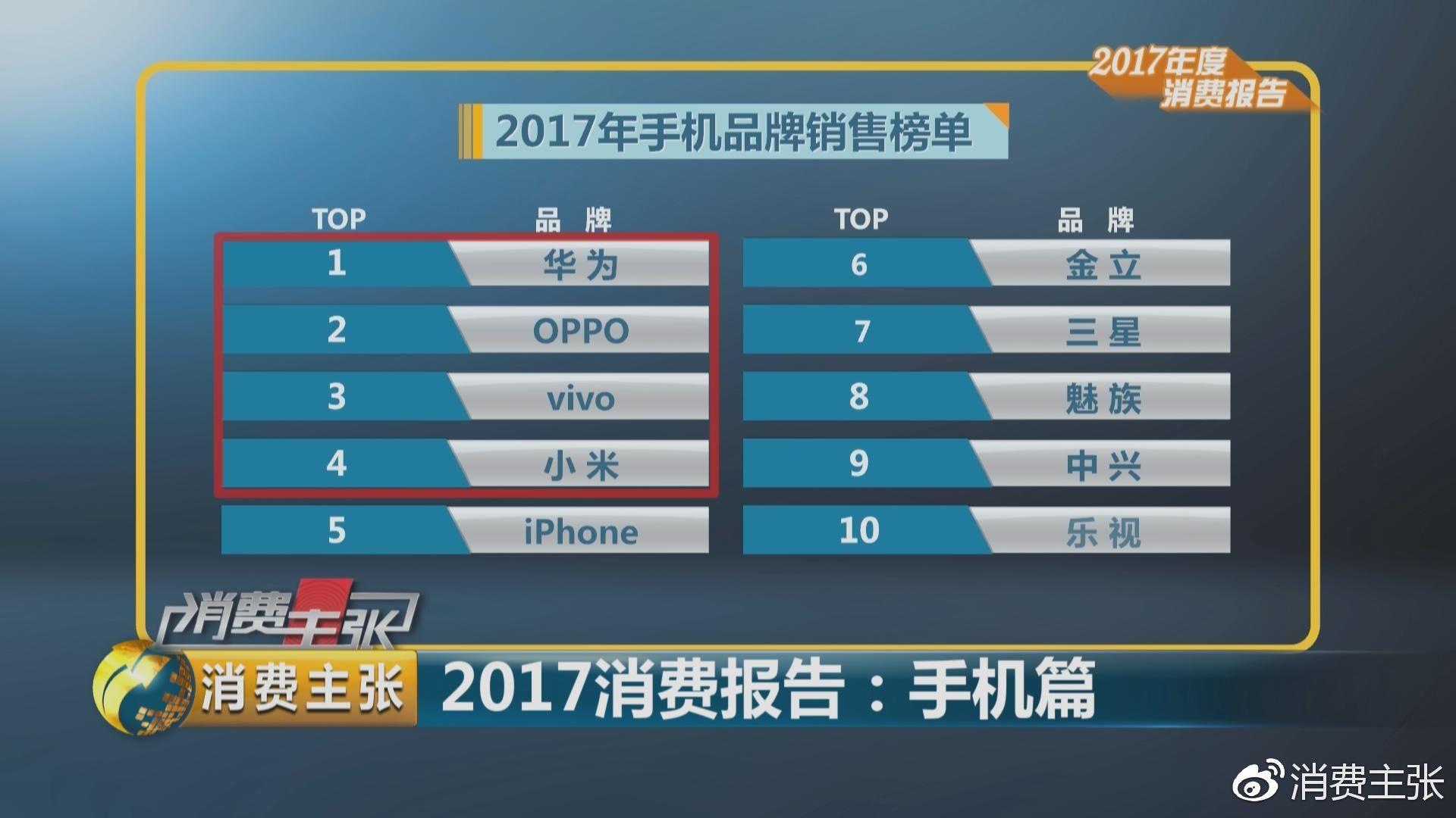 MEIZUの総出荷台数は中国で8番目。中国全体の総出荷台数は減少傾向