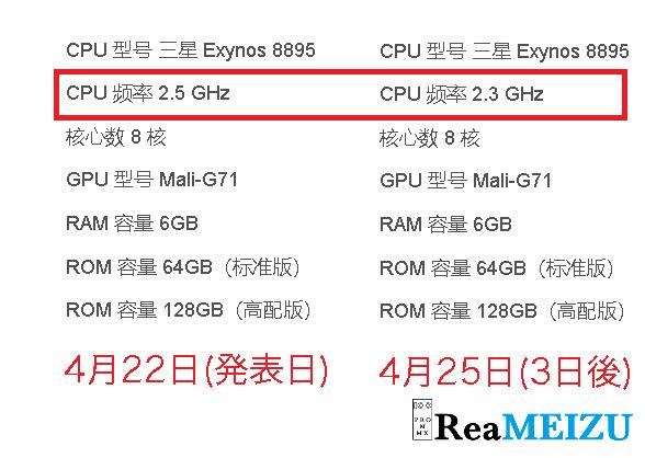 Meizu 15 Plusに搭載されているExynos 8895のクロック数が2.5GHzから2.3GHzへサイレント修正