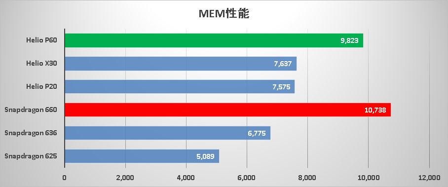 MediaTek Helio P60とQualcomm Snapdragon 660を比較 - ReaMEIZU