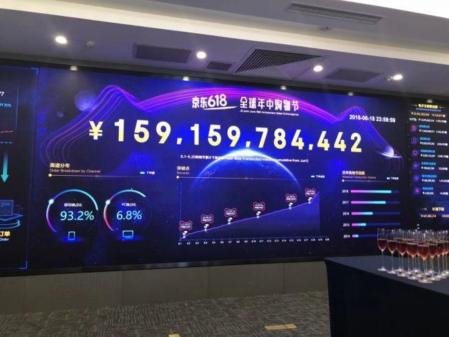 2018年の京東618の累積注文額は1592億元(2.7兆円)