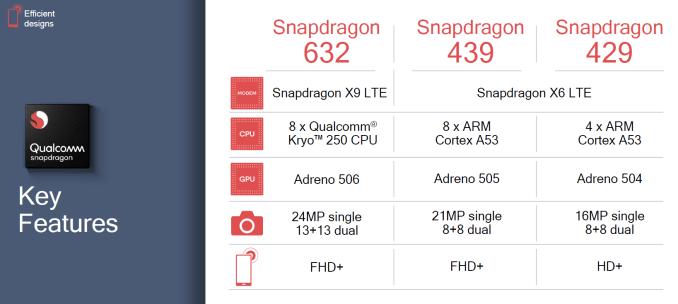 QualcommがSnapdragon 632、Snapdragon 439、Snapdragon 429を発表