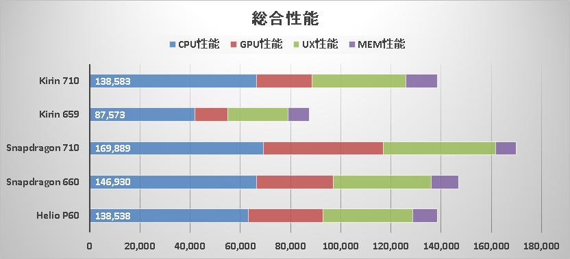 Processor benchmark