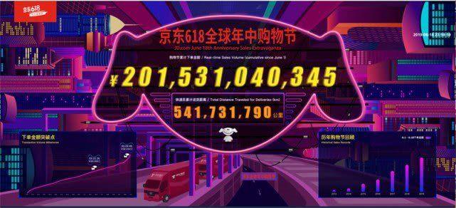 2019年の京東618の累積注文額は2015億元(約3.17兆円)