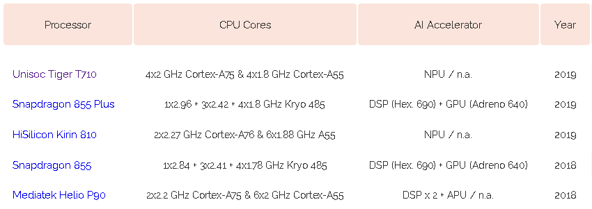 AI Benchmarkが未発表プロセッサーUnisoc Tiger T710のCPU構成を公開
