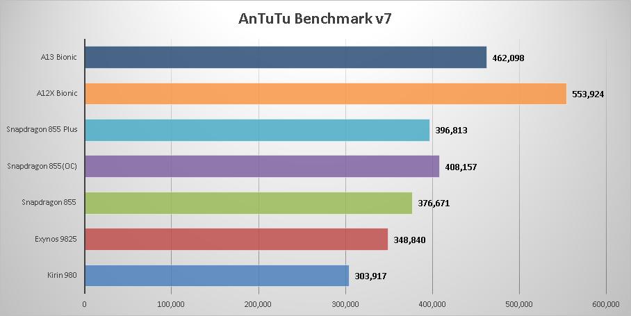 プロセッサのベンチマーク結果