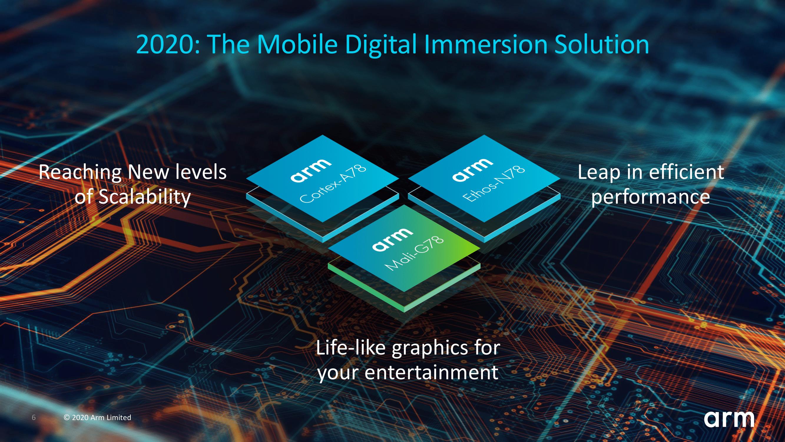 ARMが新CPU IPとしてCortex-A78/X1、新GPU IPとしてMali-G78/G68を発表