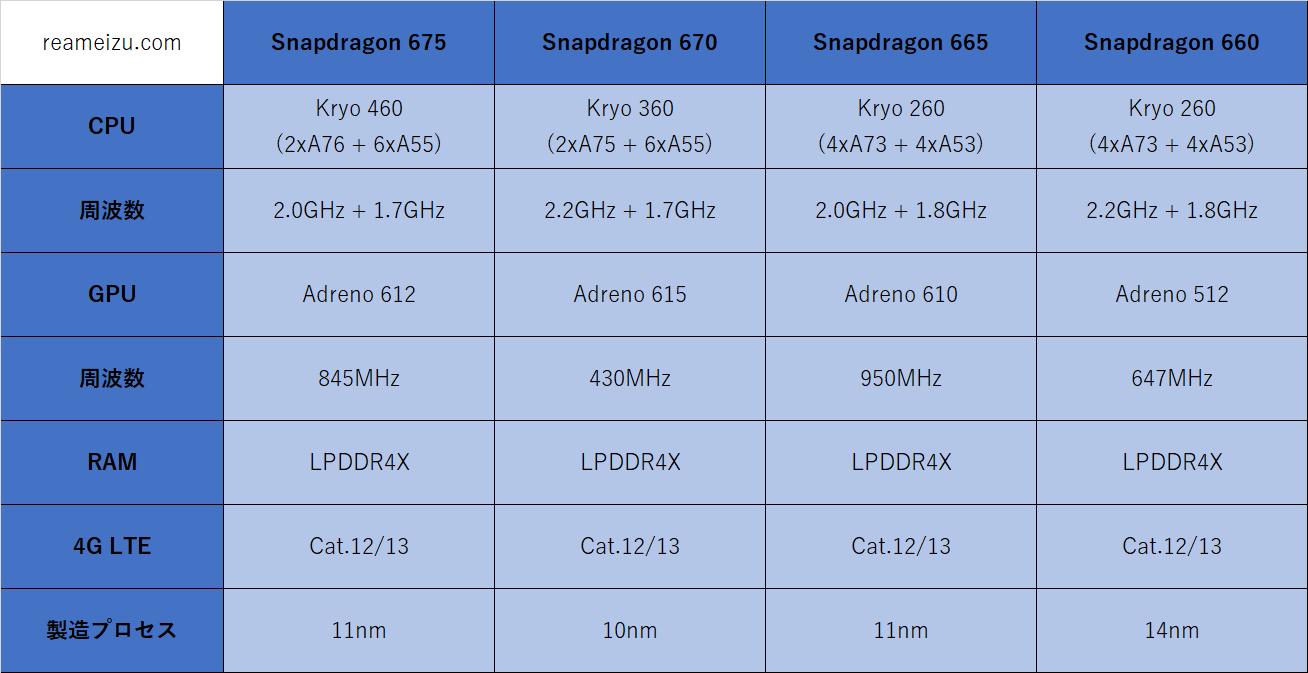 ドラゴン 665 スナップ