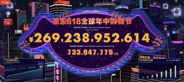 京東618の累積注文額が公開、前年比33%増の2692億元