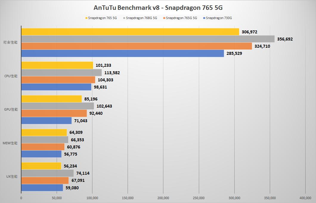 https://reameizu.com/wp-content/uploads/2020/06/snapdragon-765-5g-snapdragon-768g-5g-snapdragon-765g-5g-snapdragon-730g-antutu-benchmark-v8.png