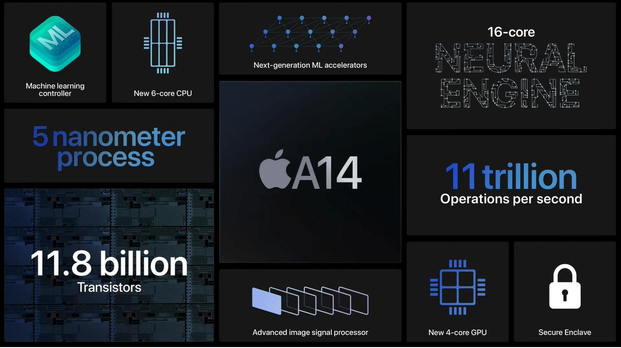 Apple A14 Bionicを搭載したApple iPhone 12 Pro MaxのAnTuTu Benchmark v8スコアが公開