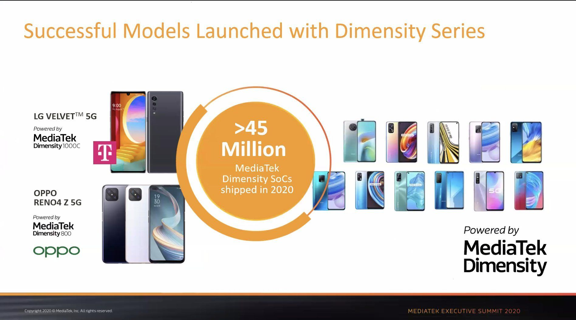 MediaTekは2020年にDimensity 5G搭載製品が4500万台出荷したことを発表